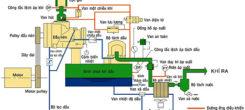 Tìm hiểu về nguyên lý hoạt động của dòng máy nén khí