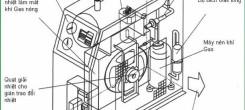 Bí mật về dòng máy sấy khí Orion