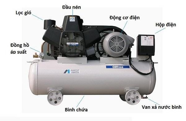 Cách vận hành máy nén khí hiệu quả