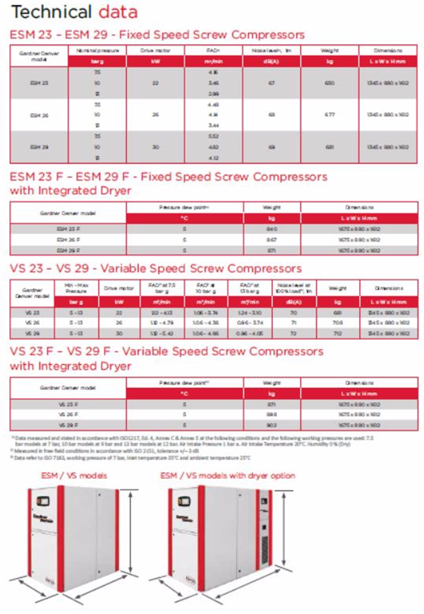 ESM-VS 23 – 29 Kw